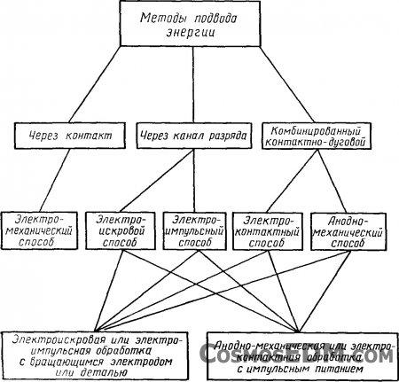 Схема 2. Классификация